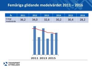 Värdet för genomsnittet av antalet döda vid båtolyckor de senaste fem åren visar på en nedåtgående trend.