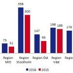 statistik båtmotorstölder