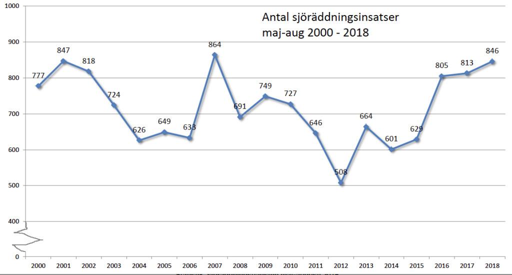 Totala antalet sjöräddningsfall var under sommaren det högsta sedan 2007, men fallen med fritidsbåtar lägre. Källa: Sjöfartsverket